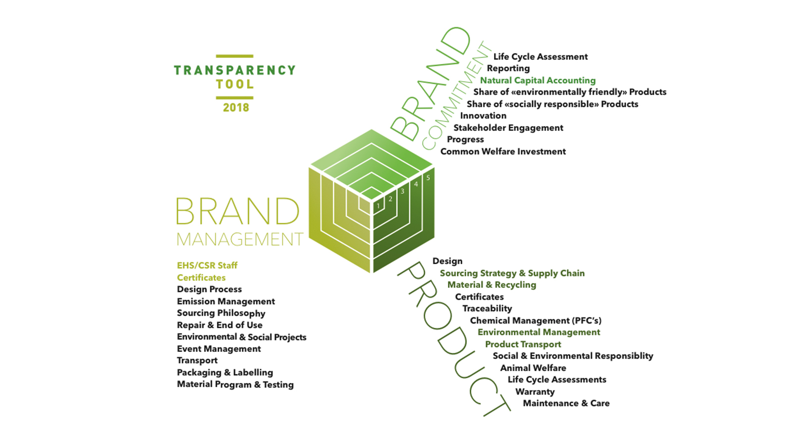 Outdoor brand sustainability evaluation